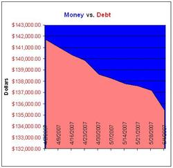 Moneyvdebtchart