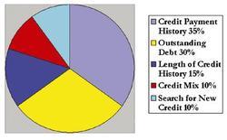 Creditscorechart