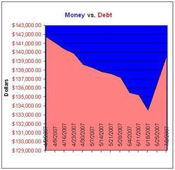 Moneyvsdebtchart