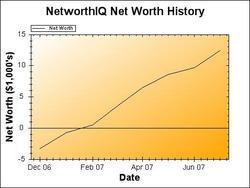 Networthiq