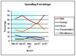 Spendingpercents